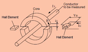 [Measuring Principle of Hall Element Sensor]